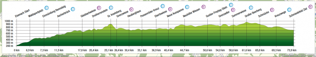 Profil des Rennsteig Supermarathons