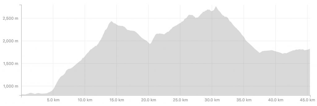 Transalpine Run 2019 - Etappe 4 (c) strava.com