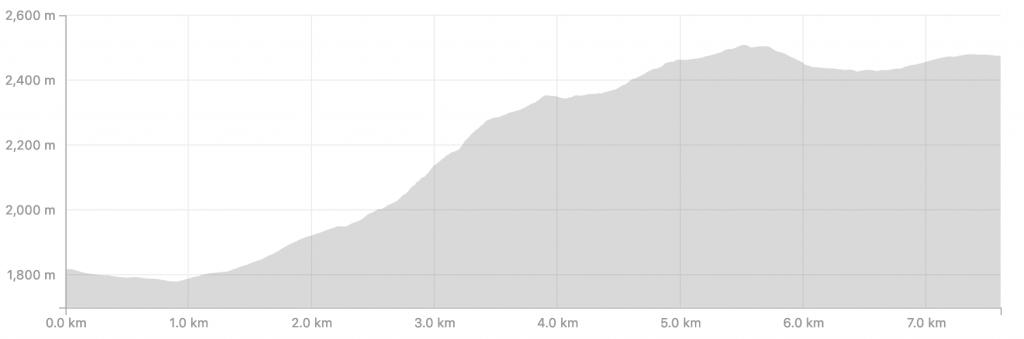 Transalpine Run 2019 - Etappe 5 (c) strava.com