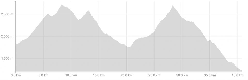 Transalpine Run 2019 - Etappe 6 (c) strava.com
