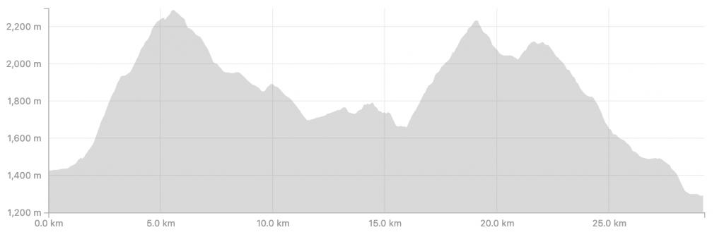 Transalpine Run 2019 - Etappe 2 (c) strava.com